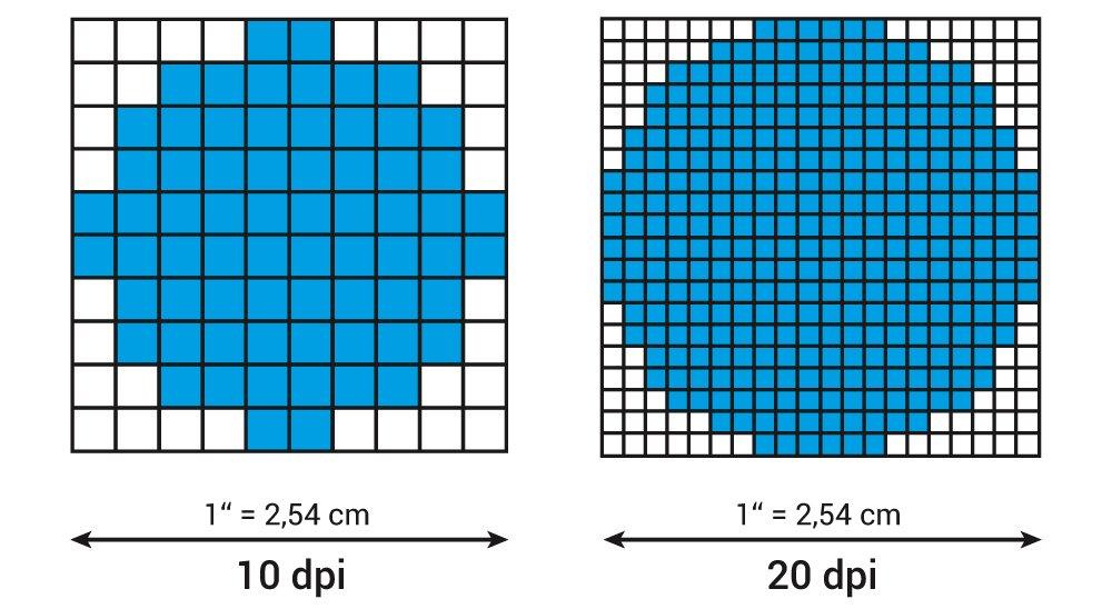 Chỉ số độ phân giải DPI có nhiều mức khác nhau